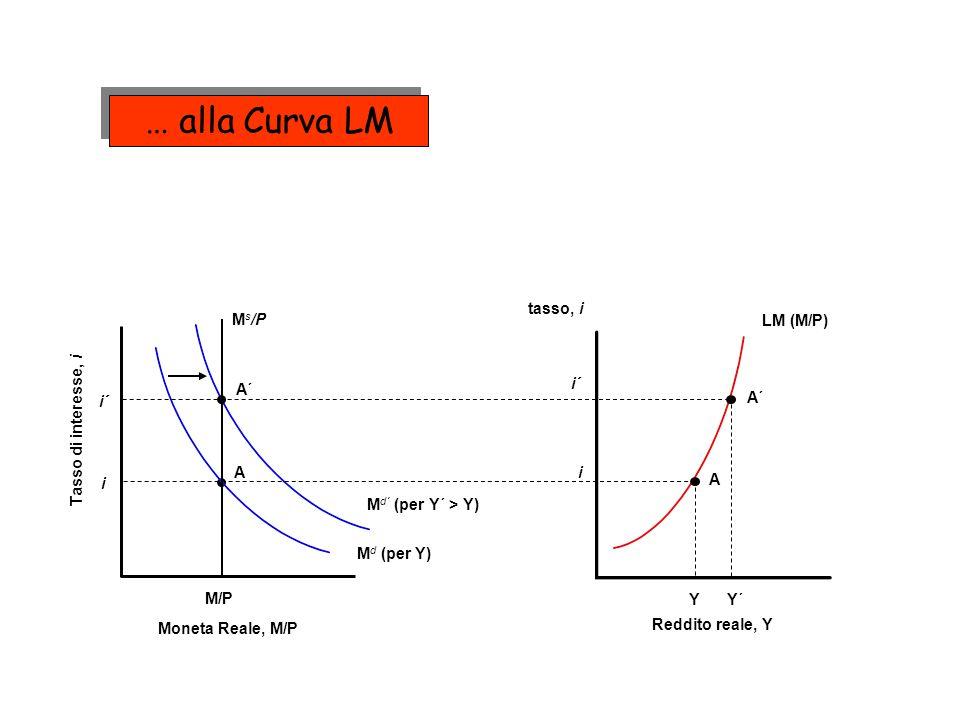 A´ M d´ (per Y´ > Y) LM (M/P) A A Y i i M d (per Y) M/P M s /P i´ A´ Y´ i´ Tasso di interesse, i Moneta Reale, M/P tasso, i Reddito reale, Y … alla Cu