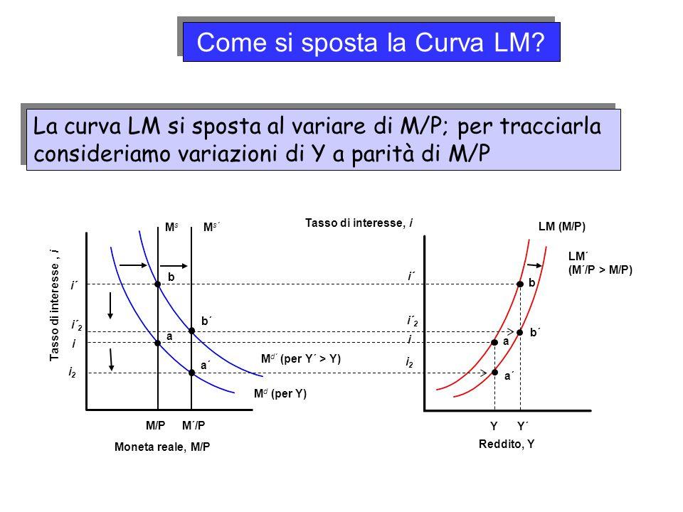 La curva LM si sposta al variare di M/P; per tracciarla consideriamo variazioni di Y a parità di M/P Tasso di interesse, i Moneta reale, M/P b a M/P L