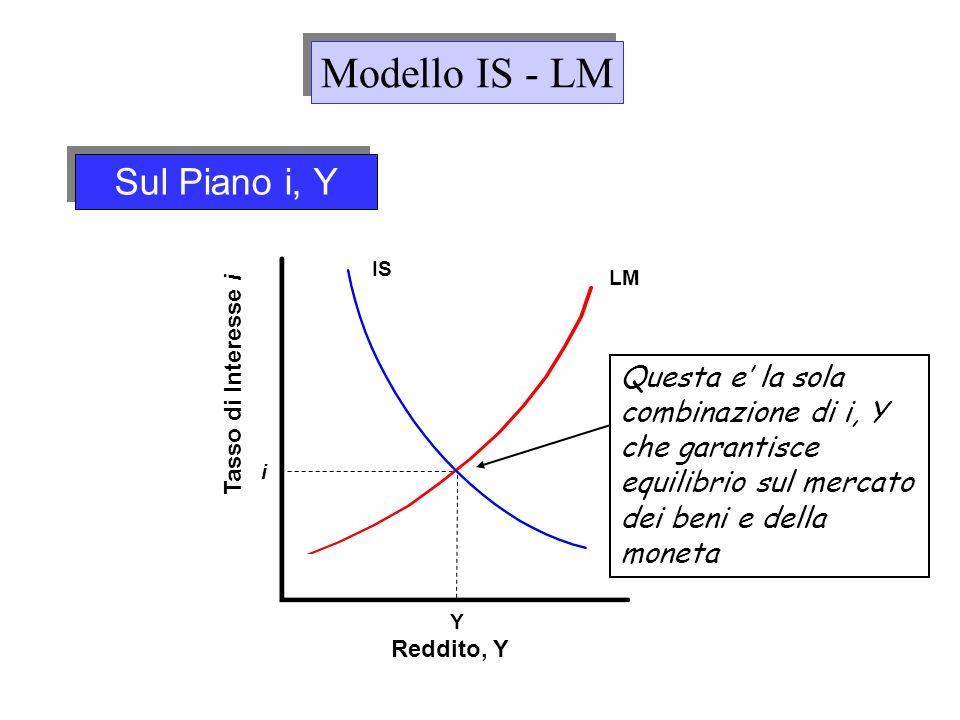 Sul Piano i, Y Reddito, Y Tasso di Interesse i IS Y i LM Questa e la sola combinazione di i, Y che garantisce equilibrio sul mercato dei beni e della