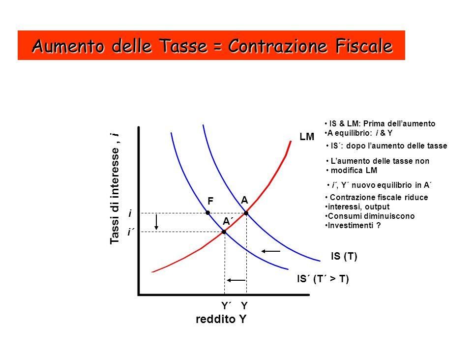 Aumento delle Tasse = Contrazione Fiscale reddito Y Tassi di interesse, i IS´ (T´ > T) Y´ i´ LM Y i F A IS (T) IS & LM: Prima dellaumento A equilibrio