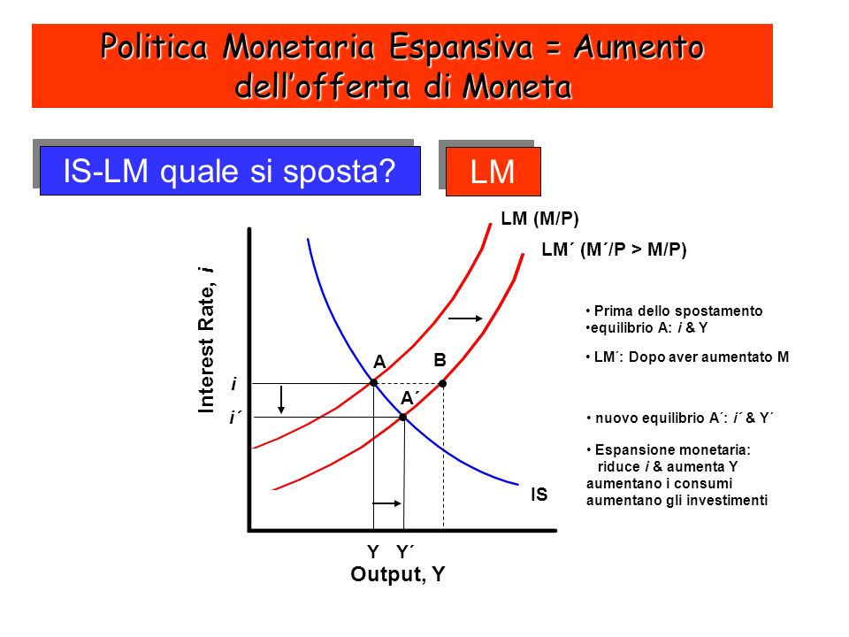 IS-LM quale si sposta? Output, Y Interest Rate, i Y´ i´ LM (M/P) Y i A B IS A´ LM´ (M´/P > M/P) Prima dello spostamento equilibrio A: i & Y LM´: Dopo