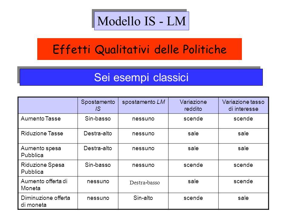 Sei esempi classici Effetti Qualitativi delle Politiche Spostamento IS spostamento LMVariazione reddito Variazione tasso di interesse Aumento TasseSin