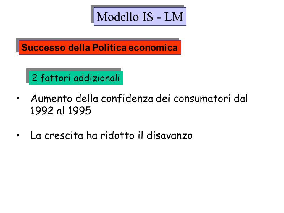 2 fattori addizionali Aumento della confidenza dei consumatori dal 1992 al 1995 La crescita ha ridotto il disavanzo Modello IS - LM Successo della Pol