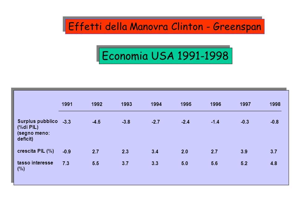 Economia USA 1991-1998 19911992199319941995199619971998 Surplus pubblico (%di PIL) (segno meno: deficit) crescita PIL (%) tasso interesse (%) -3.3-4.5