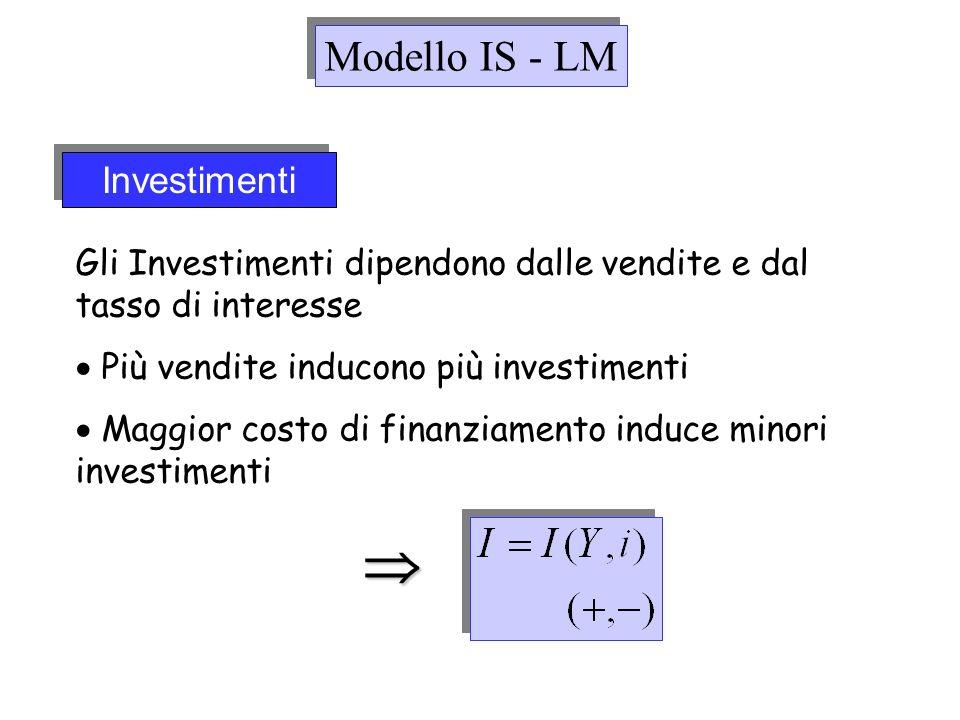 Investimenti Gli Investimenti dipendono dalle vendite e dal tasso di interesse Più vendite inducono più investimenti Maggior costo di finanziamento in