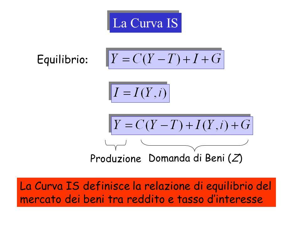 Equilibrio : Produzione Domanda di Beni (Z) La Curva IS La Curva IS definisce la relazione di equilibrio del mercato dei beni tra reddito e tasso dint