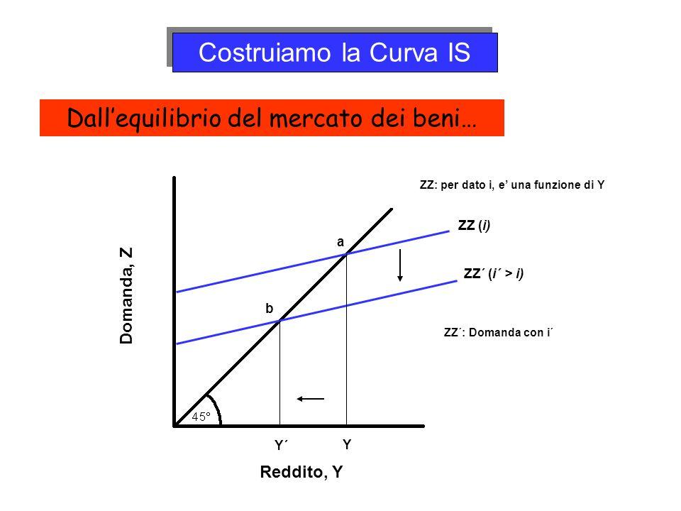 Costruiamo la Curva IS ZZ: per dato i, e una funzione di Y Domanda, Z Reddito, Y b a Y Y´ ZZ (i) ZZ´ (i´ > i) ZZ´: Domanda con i´ Dallequilibrio del m