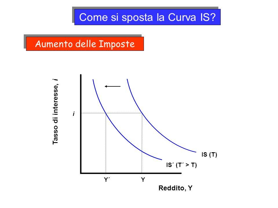 i Y IS (T) Come si sposta la Curva IS? Reddito, Y Tasso di interesse, i IS´ (T´ > T) Y´ Aumento delle Imposte