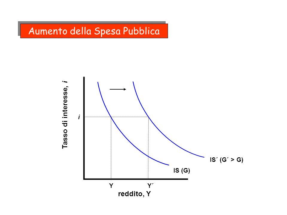 Modello IS - LM Mercati Finanziari e la Curva LM Breve Riassunto: Offerta di monetaM=[c+ (1-c)]H) controllata dalla B.C.