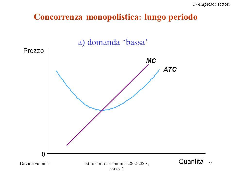 17-Imprese e settori Davide VannoniIstituzioni di economia 2002-2003, corso C 11 0 ATC MC a) domanda bassa Concorrenza monopolistica : lungo periodo Prezzo Quantità