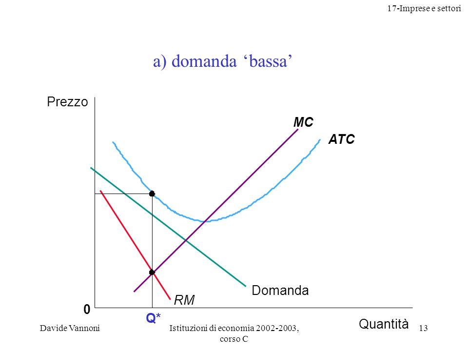 17-Imprese e settori Davide VannoniIstituzioni di economia 2002-2003, corso C 13 0 ATC MC Q* Prezzo Quantità Domanda RM a) domanda bassa
