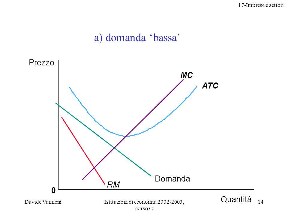 17-Imprese e settori Davide VannoniIstituzioni di economia 2002-2003, corso C 14 0 ATC MC Prezzo Quantità Domanda RM a) domanda bassa