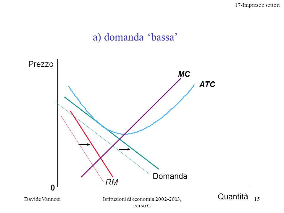 17-Imprese e settori Davide VannoniIstituzioni di economia 2002-2003, corso C 15 0 ATC MC Prezzo Quantità Domanda RM a) domanda bassa
