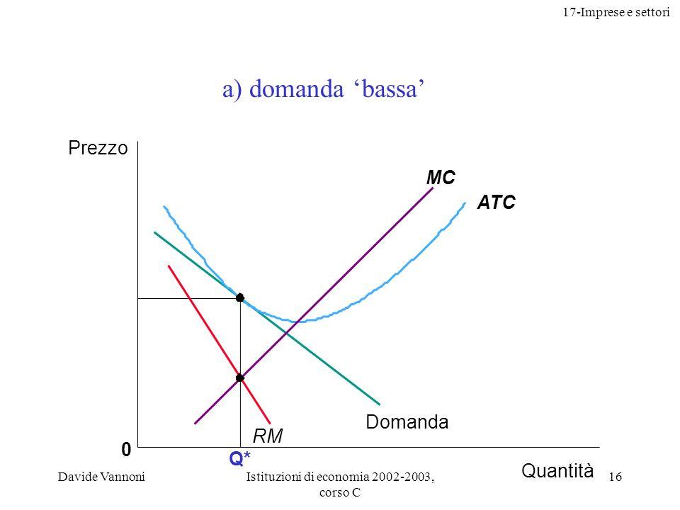 17-Imprese e settori Davide VannoniIstituzioni di economia 2002-2003, corso C 16 Q* 0 ATC MC Prezzo Quantità Domanda RM a) domanda bassa