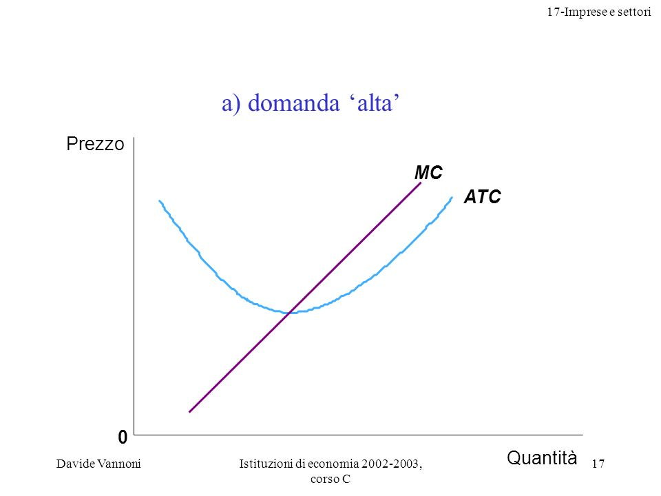 17-Imprese e settori Davide VannoniIstituzioni di economia 2002-2003, corso C 17 0 ATC MC Prezzo Quantità a) domanda alta