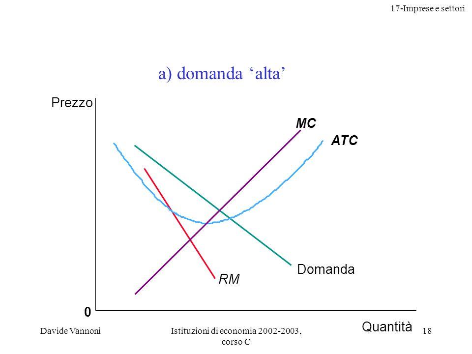 17-Imprese e settori Davide VannoniIstituzioni di economia 2002-2003, corso C 18 0 Domanda RM ATC MC Prezzo Quantità a) domanda alta