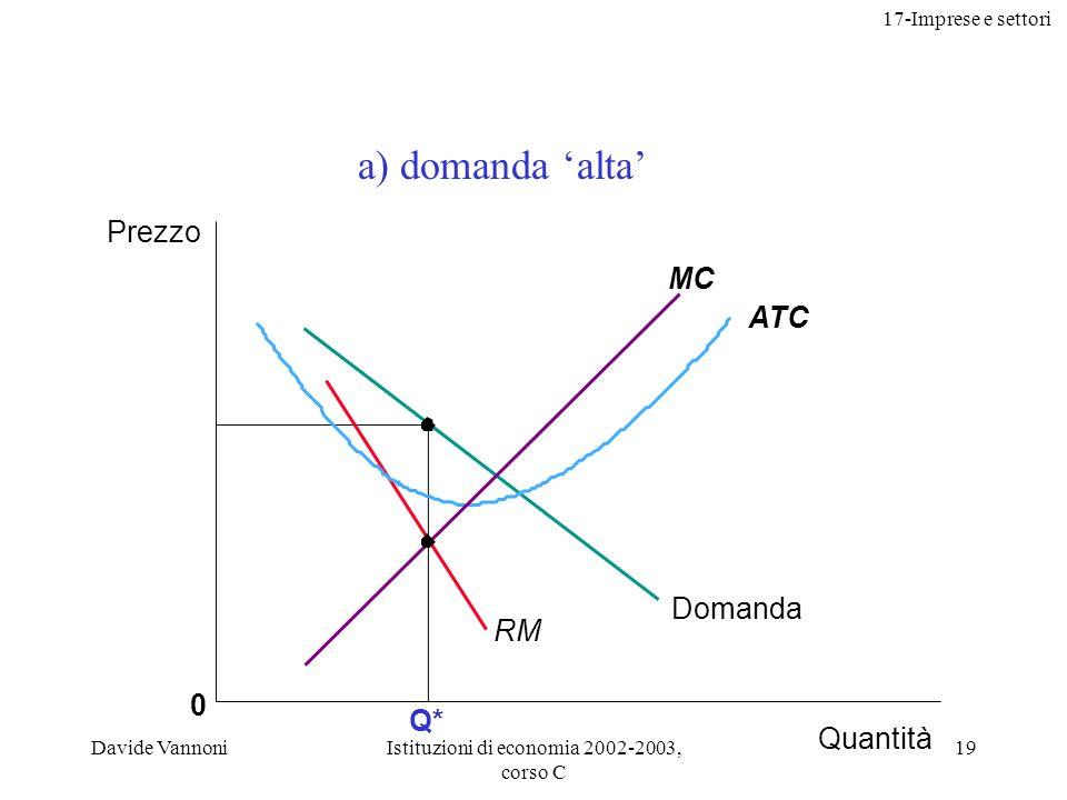 17-Imprese e settori Davide VannoniIstituzioni di economia 2002-2003, corso C 19 Q* 0 ATC MC Prezzo Quantità RM Domanda a) domanda alta