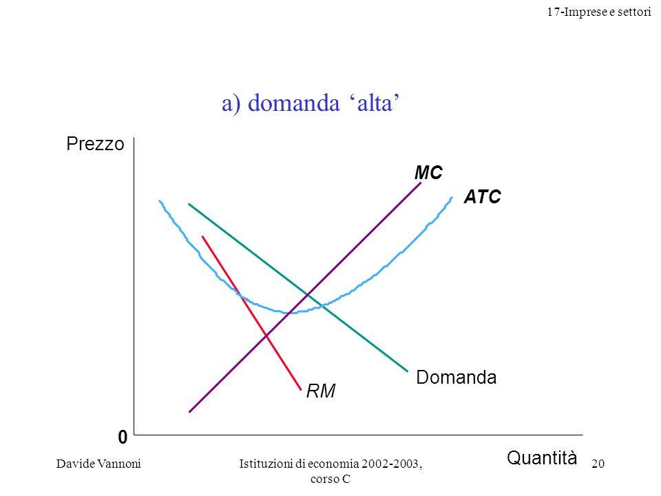 17-Imprese e settori Davide VannoniIstituzioni di economia 2002-2003, corso C 20 0 ATC MC Prezzo Quantità RM Domanda a) domanda alta