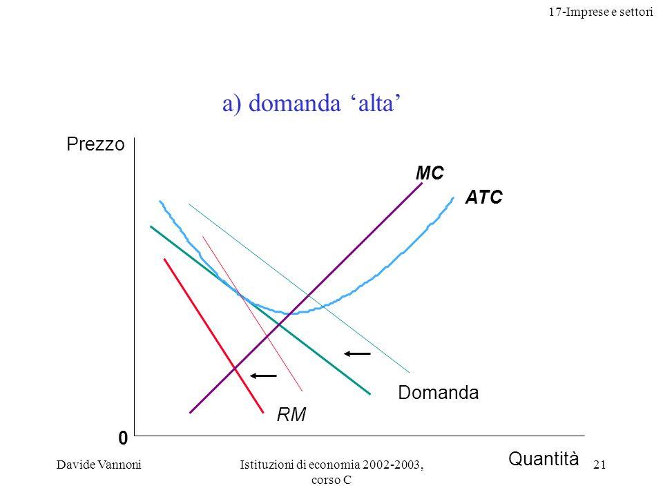 17-Imprese e settori Davide VannoniIstituzioni di economia 2002-2003, corso C 21 0 ATC MC Prezzo Quantità RM Domanda a) domanda alta