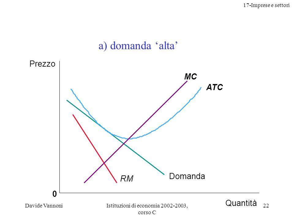 17-Imprese e settori Davide VannoniIstituzioni di economia 2002-2003, corso C 22 0 ATC MC Prezzo Quantità RM Domanda a) domanda alta