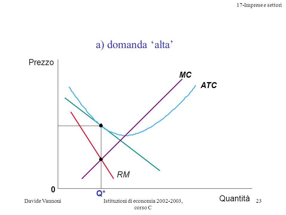 17-Imprese e settori Davide VannoniIstituzioni di economia 2002-2003, corso C 23 Q* 0 ATC MC Prezzo Quantità RM a) domanda alta