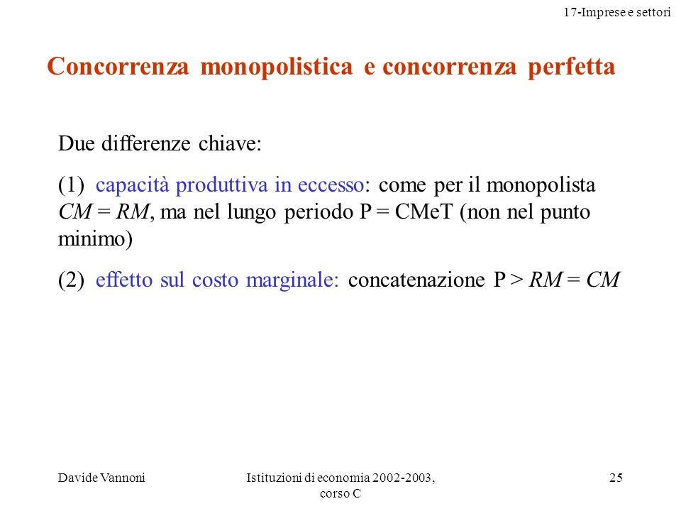 17-Imprese e settori Davide VannoniIstituzioni di economia 2002-2003, corso C 25 Concorrenza monopolistica e concorrenza perfetta Due differenze chiave: (1) capacità produttiva in eccesso: come per il monopolista CM = RM, ma nel lungo periodo P = CMeT (non nel punto minimo) (2) effetto sul costo marginale: concatenazione P > RM = CM