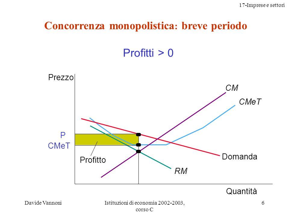 17-Imprese e settori Davide VannoniIstituzioni di economia 2002-2003, corso C 27 Capacità produttiva in eccesso Quantità Impresa in concorrenza monopolisticaImpresa competitiva P = MR = domanda CM CMeT Q*Q eff Prezzo P Domanda CM CMeT Eccesso di capacità P = MC Prezzo Quantità Q* = Q eff Markup