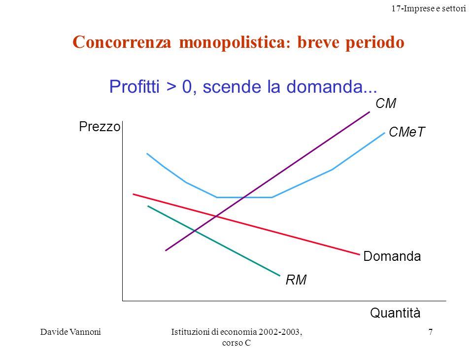 17-Imprese e settori Davide VannoniIstituzioni di economia 2002-2003, corso C 28 Concorrenza monopolistica e benessere sociale la concorrenza monopolistica non ha tutte le proprietà positive della concorrenza perfetta determina una perdita secca perché P > CM la regolamentazione dei prezzi con la molteplicità di imprese e prodotti è impraticabile (con complessità ancora più sottile di quella del monopolio naturale)