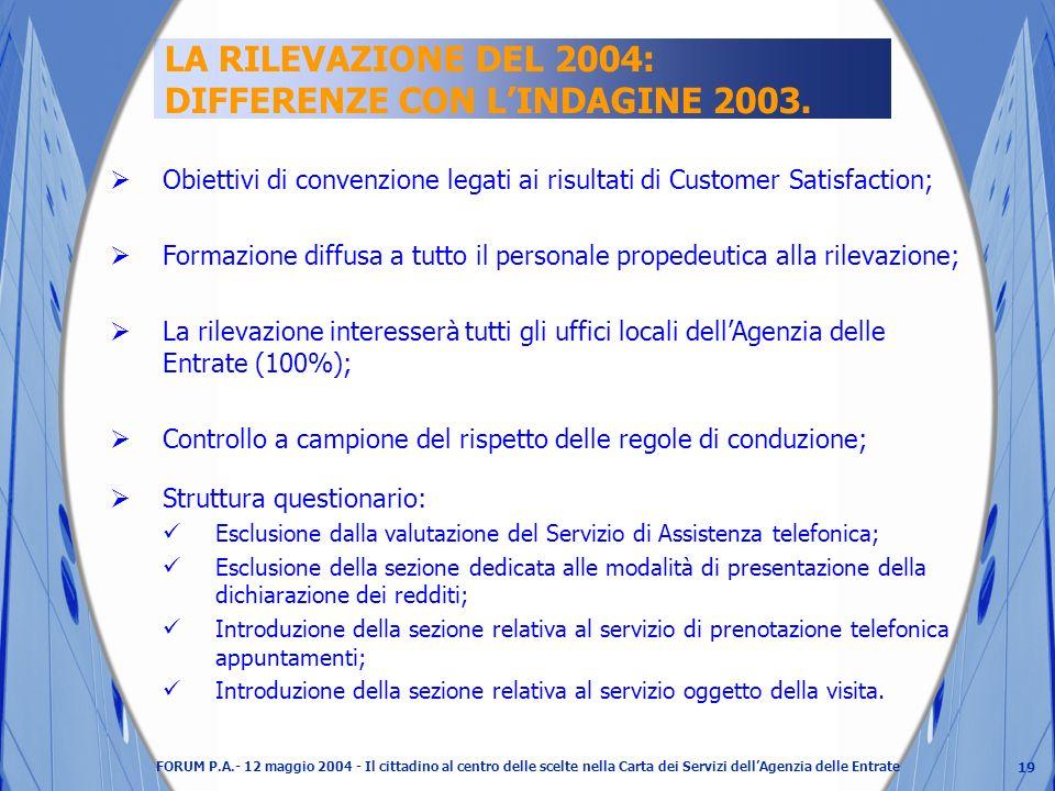 19 FORUM P.A.- 12 maggio 2004 - Il cittadino al centro delle scelte nella Carta dei Servizi dellAgenzia delle Entrate LA RILEVAZIONE DEL 2004: DIFFERENZE CON LINDAGINE 2003.