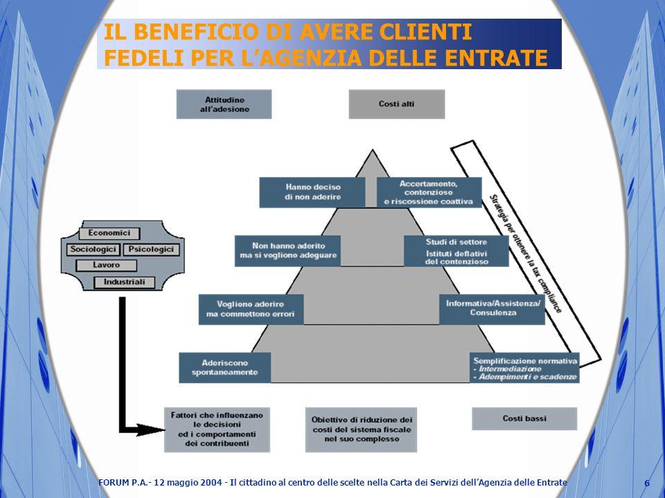 6 FORUM P.A.- 12 maggio 2004 - Il cittadino al centro delle scelte nella Carta dei Servizi dellAgenzia delle Entrate IL BENEFICIO DI AVERE CLIENTI FEDELI PER LAGENZIA DELLE ENTRATE