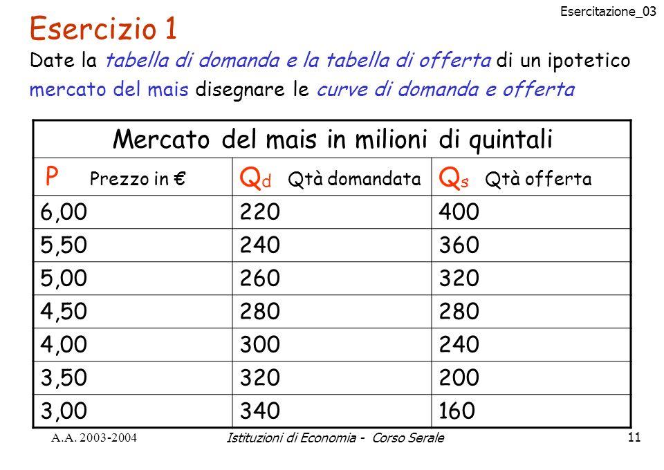Esercitazione_03 A.A. 2003-2004Istituzioni di Economia - Corso Serale11 Esercizio 1 Date la tabella di domanda e la tabella di offerta di un ipotetico