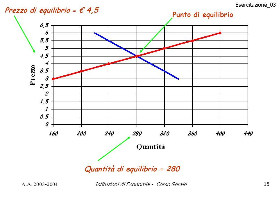 Esercitazione_03 A.A. 2003-2004Istituzioni di Economia - Corso Serale15 Punto di equilibrio Quantità di equilibrio = 280 Prezzo di equilibrio = 4,5