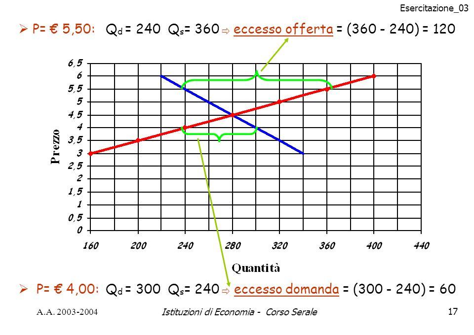 Esercitazione_03 A.A. 2003-2004Istituzioni di Economia - Corso Serale17 P= 4,00: Q d = 300 Q s = 240 eccesso domanda = (300 - 240) = 60 P= 5,50: Q d =