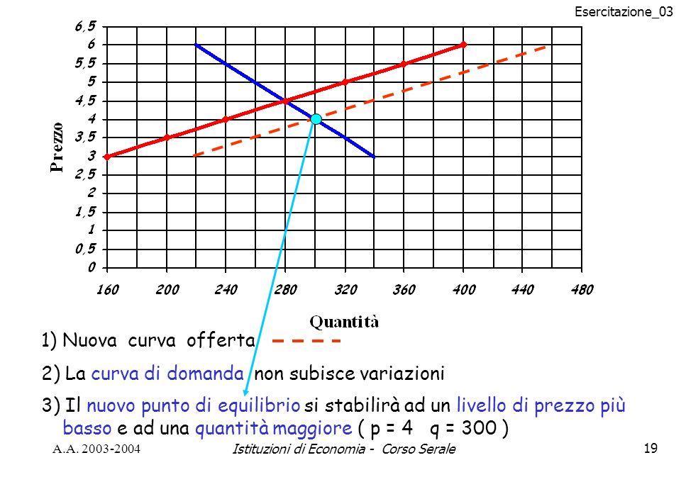 Esercitazione_03 A.A. 2003-2004Istituzioni di Economia - Corso Serale19 1) Nuova curva offerta 2) La curva di domanda non subisce variazioni 3) Il nuo