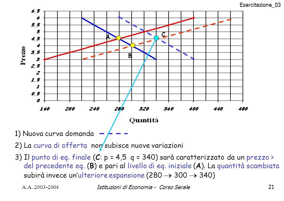 Esercitazione_03 A.A. 2003-2004Istituzioni di Economia - Corso Serale21 A B C 1) Nuova curva domanda 2) La curva di offerta non subisce nuove variazio