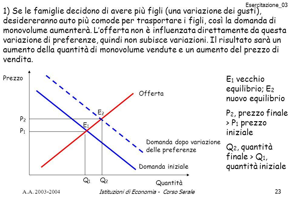 Esercitazione_03 A.A. 2003-2004Istituzioni di Economia - Corso Serale23 1) Se le famiglie decidono di avere più figli (una variazione dei gusti), desi