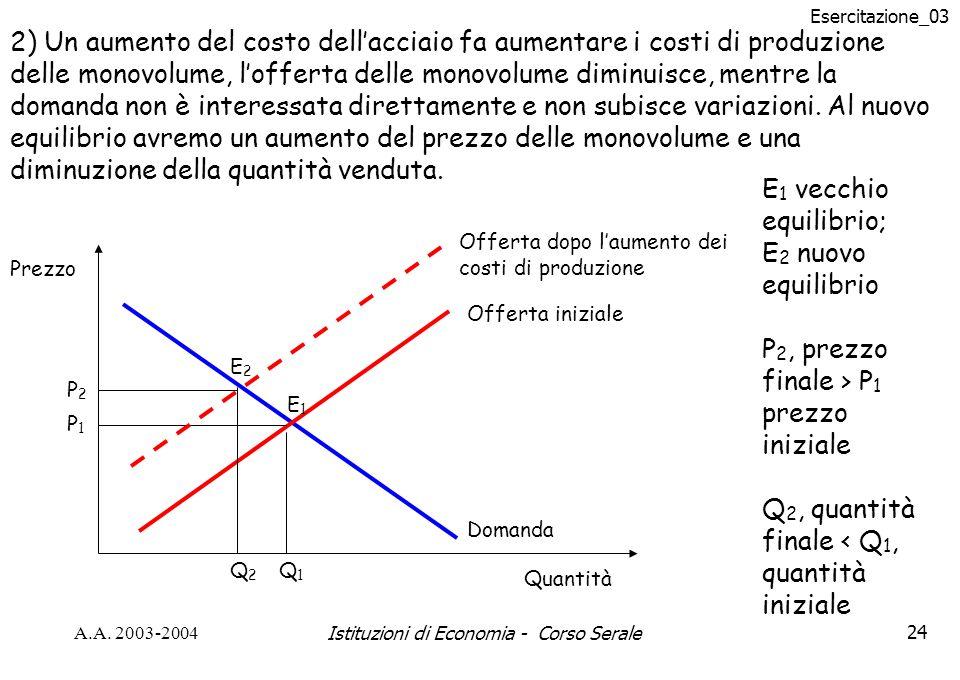 Esercitazione_03 A.A. 2003-2004Istituzioni di Economia - Corso Serale24 2) Un aumento del costo dellacciaio fa aumentare i costi di produzione delle m