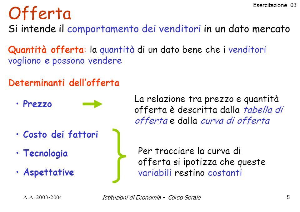 Esercitazione_03 A.A. 2003-2004Istituzioni di Economia - Corso Serale8 Offerta Si intende il comportamento dei venditori in un dato mercato Quantità o