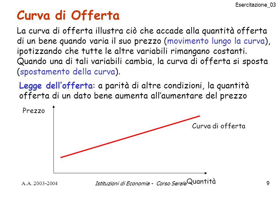 Esercitazione_03 A.A. 2003-2004Istituzioni di Economia - Corso Serale9 Curva di Offerta La curva di offerta illustra ciò che accade alla quantità offe