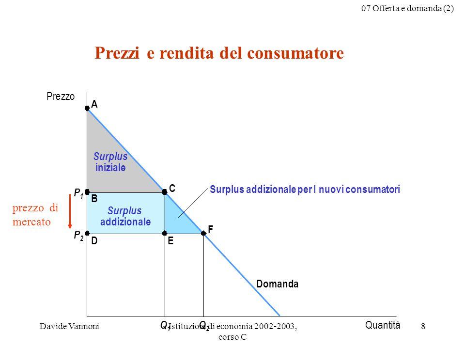 07 Offerta e domanda (2) Davide VannoniIstituzioni di economia 2002-2003, corso C 9 Discussione: per quali motivi la rendita del consumatore può essere considerata una buona misura del benessere economico.