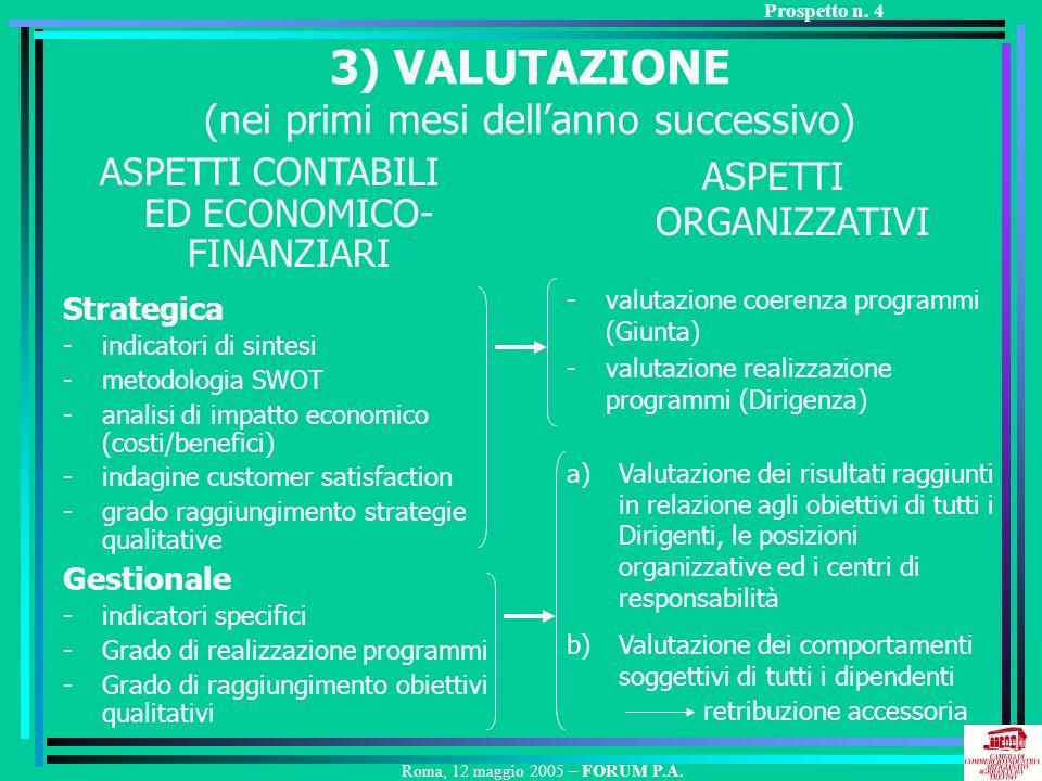 3) VALUTAZIONE (nei primi mesi dellanno successivo) Strategica -indicatori di sintesi -metodologia SWOT -analisi di impatto economico (costi/benefici) -indagine customer satisfaction -grado raggiungimento strategie qualitative Gestionale -indicatori specifici -Grado di realizzazione programmi -Grado di raggiungimento obiettivi qualitativi -valutazione coerenza programmi (Giunta) -valutazione realizzazione programmi (Dirigenza) ASPETTI CONTABILI ED ECONOMICO- FINANZIARI ASPETTI ORGANIZZATIVI a)Valutazione dei risultati raggiunti in relazione agli obiettivi di tutti i Dirigenti, le posizioni organizzative ed i centri di responsabilità b)Valutazione dei comportamenti soggettivi di tutti i dipendenti retribuzione accessoria Roma, 12 maggio 2005 – FORUM P.A.