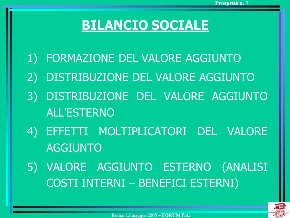 BILANCIO SOCIALE 1)FORMAZIONE DEL VALORE AGGIUNTO 2)DISTRIBUZIONE DEL VALORE AGGIUNTO 3)DISTRIBUZIONE DEL VALORE AGGIUNTO ALLESTERNO 4)EFFETTI MOLTIPLICATORI DEL VALORE AGGIUNTO 5)VALORE AGGIUNTO ESTERNO (ANALISI COSTI INTERNI – BENEFICI ESTERNI) Roma, 12 maggio 2005 – FORUM P.A.
