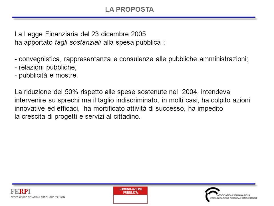 FERPI FEDERAZIONE RELAZIONI PUBBLICHE ITALIANA La Legge Finanziaria del 23 dicembre 2005 ha apportato tagli sostanziali alla spesa pubblica : - convegnistica, rappresentanza e consulenze alle pubbliche amministrazioni; - relazioni pubbliche; - pubblicità e mostre.