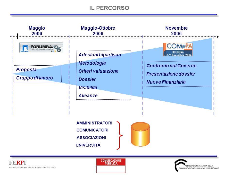 FERPI FEDERAZIONE RELAZIONI PUBBLICHE ITALIANA Novembre 2006 Proposta Gruppo di lavoro Adesioni bipartisan Metodologia Criteri valutazione Dossier Vis