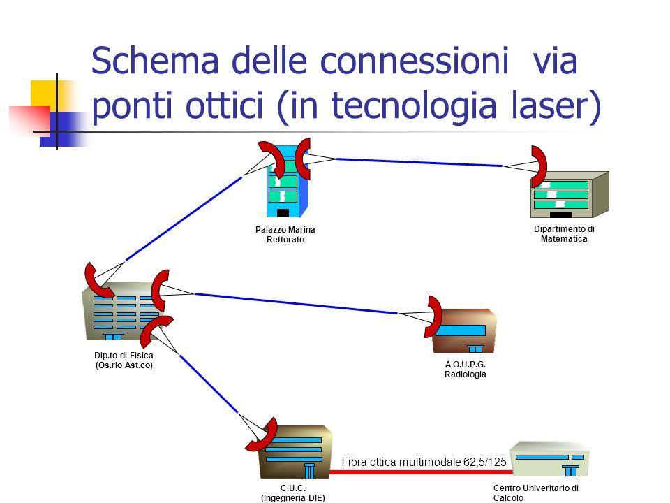 Schema delle connessioni via ponti ottici (in tecnologia laser) Centro Univeritario di Calcolo C.U.C. (Ingegneria DIE) Fibra ottica multimodale 62,5/1