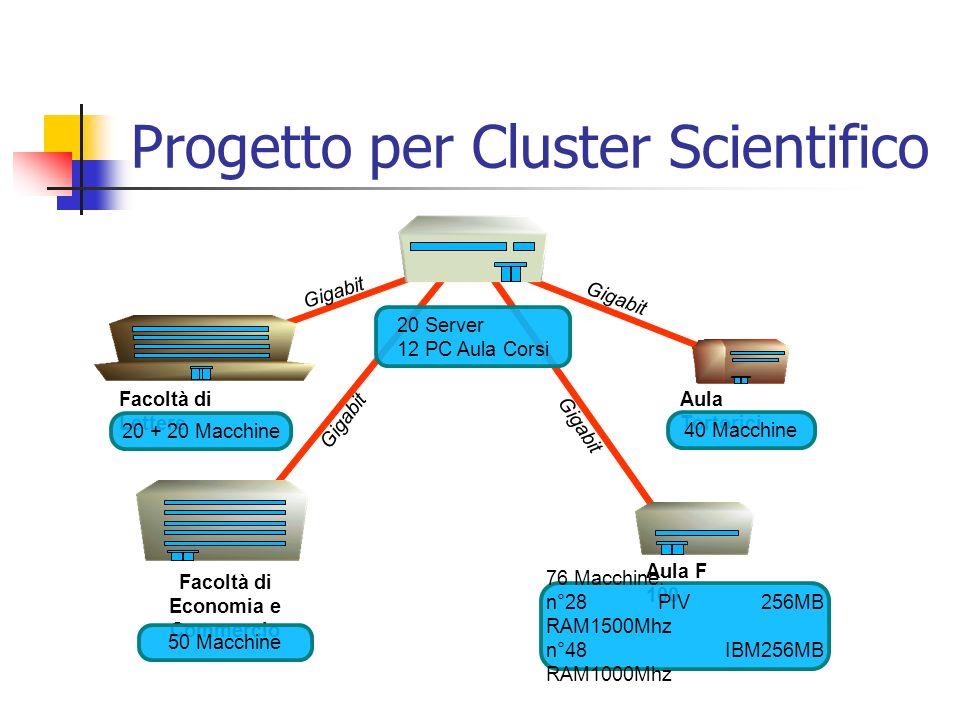 Progetto per Cluster Scientifico Gigabit Facoltà di Lettere Aula Tortorici Aula F 100 Facoltà di Economia e Commercio 20 Server 12 PC Aula Corsi 40 Ma