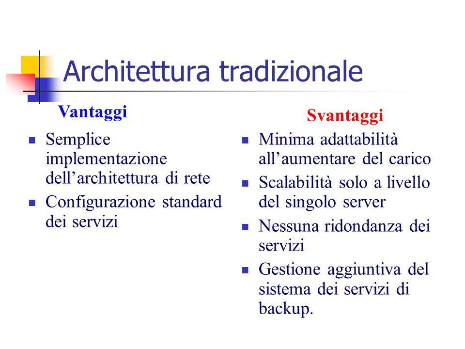 Architettura tradizionale Semplice implementazione dellarchitettura di rete Configurazione standard dei servizi Minima adattabilità allaumentare del c
