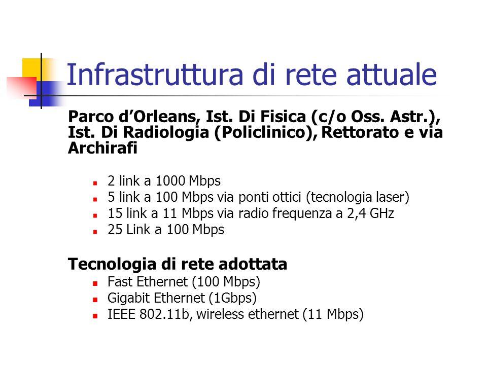 Infrastruttura di rete attuale Parco dOrleans, Ist. Di Fisica (c/o Oss. Astr.), Ist. Di Radiologia (Policlinico), Rettorato e via Archirafi 2 link a 1