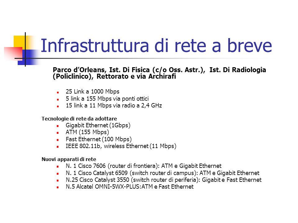 Infrastruttura di rete a breve Parco dOrleans, Ist. Di Fisica (c/o Oss. Astr.), Ist. Di Radiologia (Policlinico), Rettorato e via Archirafi 25 Link a