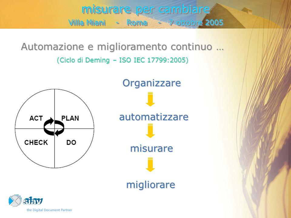automatizzare automatizzare migliorare Organizzare Automazione e miglioramento continuo … (Ciclo di Deming – ISO IEC 17799:2005) misurare misurare per cambiare Villa Miani - Roma - 7 ottobre 2005 misurare per cambiare Villa Miani - Roma - 7 ottobre 2005
